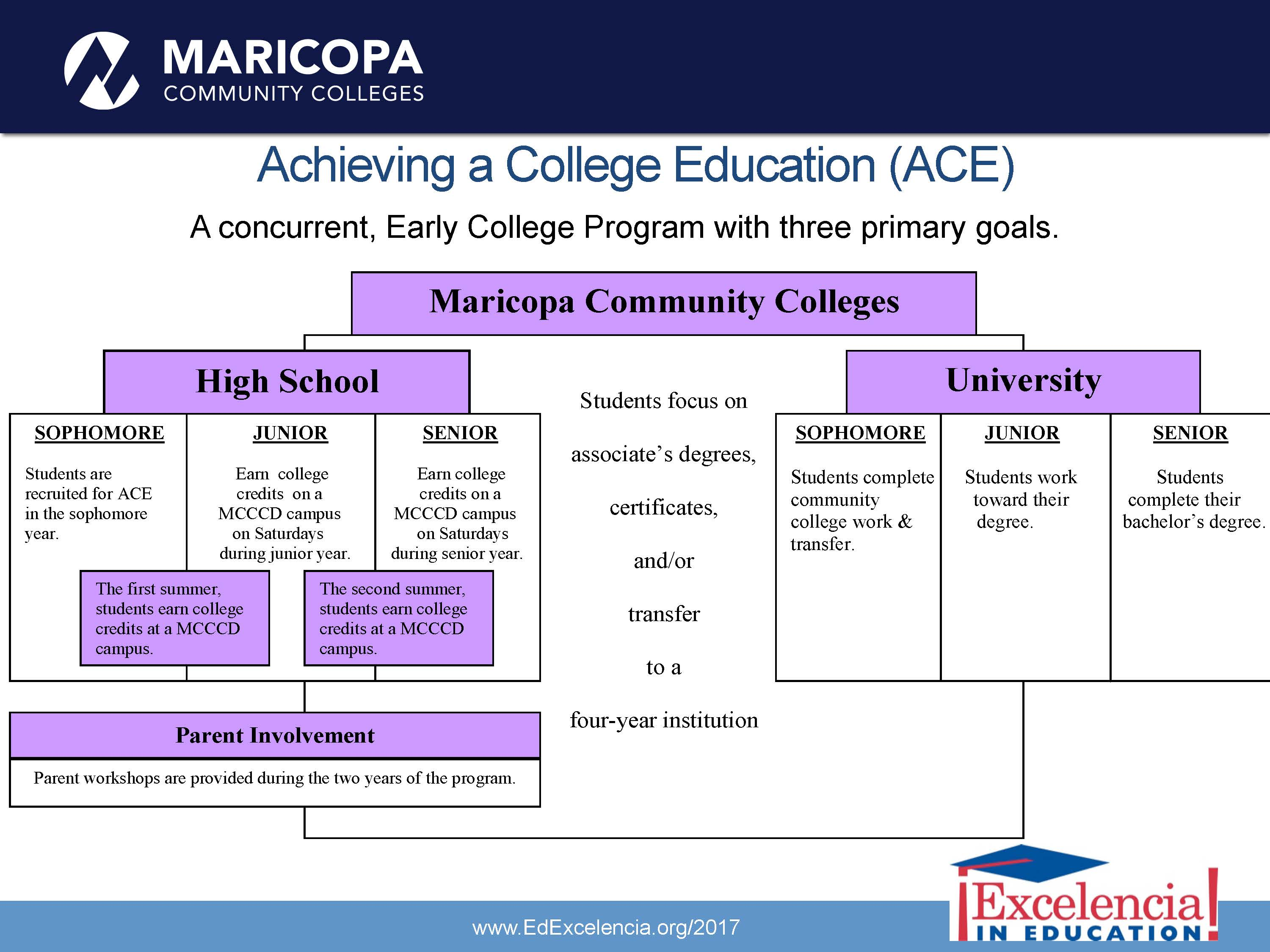 Achieving a College Education (ACE) Model. A concurrent, Early College Program with three primary goals.