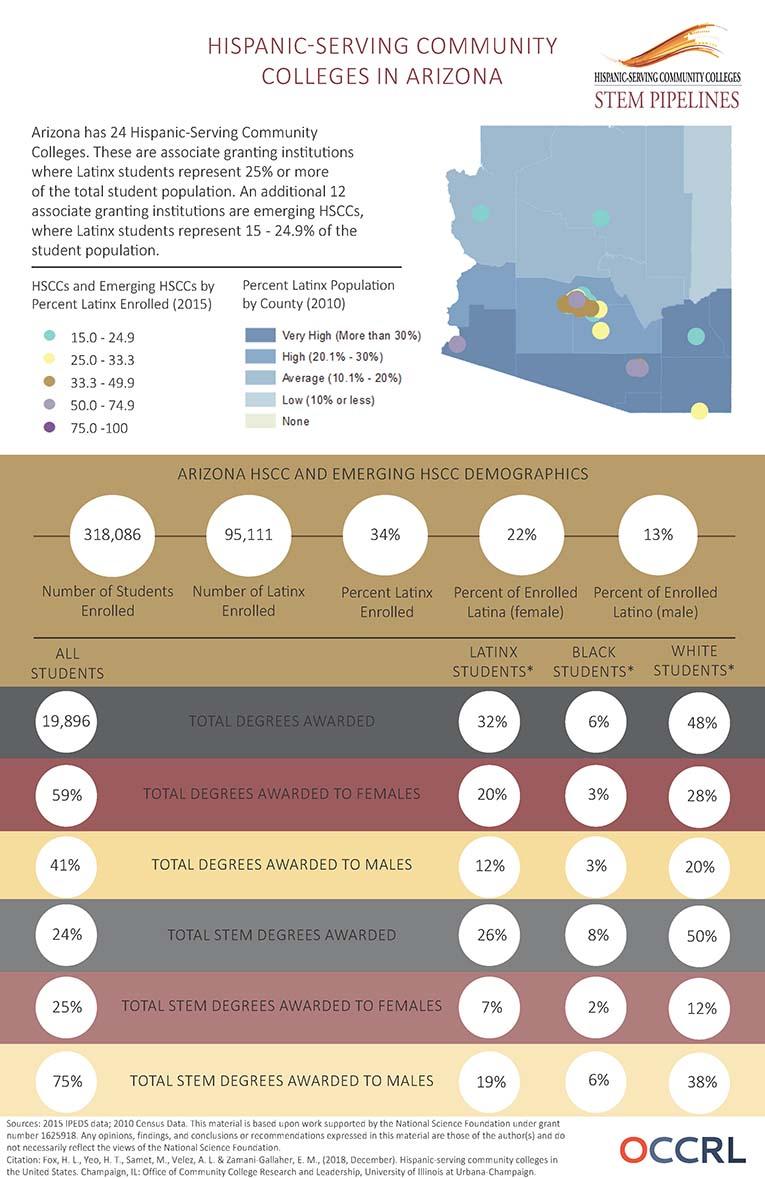 HSCC Infographic AZ