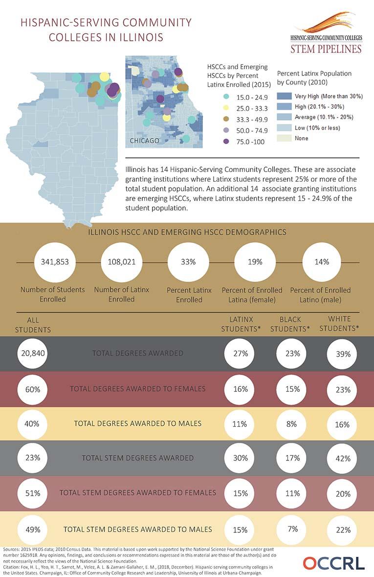 HSCC Infographic IL