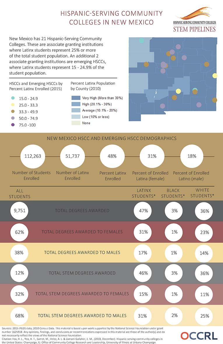 HSCC Infographic NM